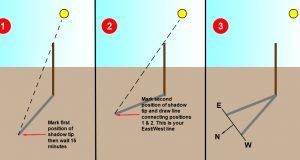 Shadow-Stick-Method-I